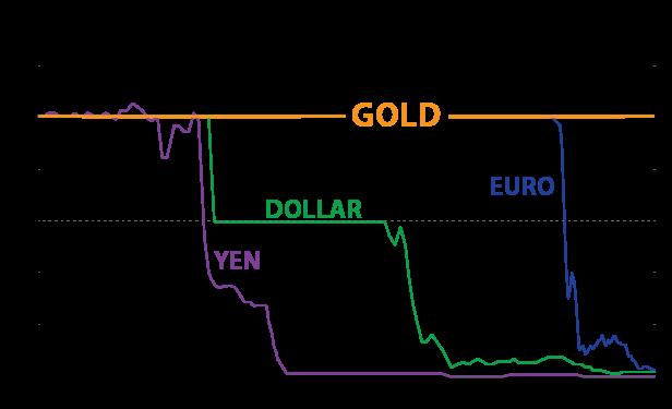 GoldvsFiat